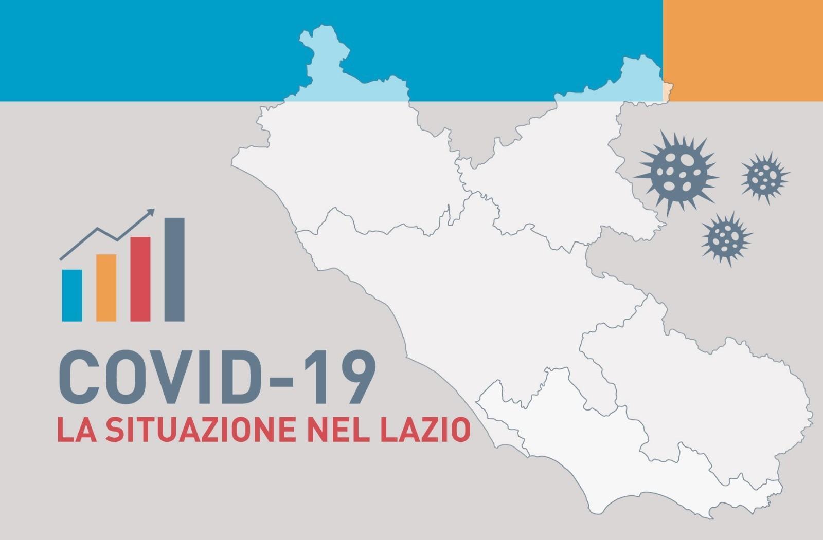 Su circa 13mila tamponi oggi nel Lazio si registrano 156 casi