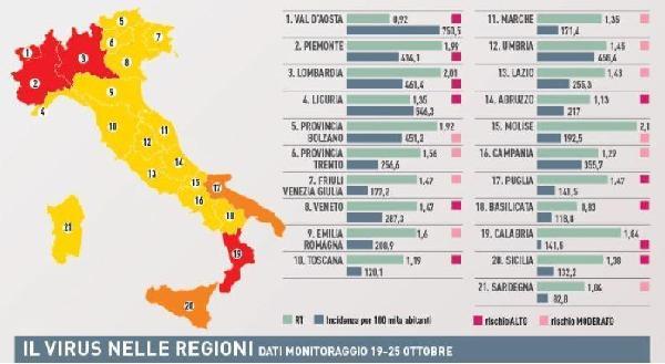 Covid E Nuovo Decreto Tutte Le Restrizioni Per Il Lazio